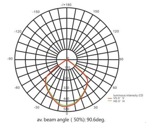 Ip54 60 Watt 5280lm Bridgelux Epistar Led Highbay